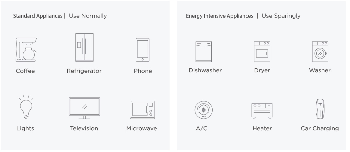 Powerwall Operations During An Outage – Swell Energy